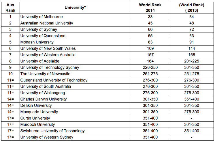 Where are the top universities located in Australia? - WRIT2000 Blog
